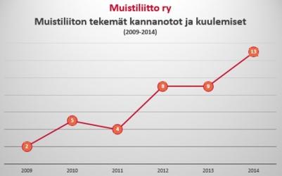 kannanotot_kuulemiset2009-2014.jpg